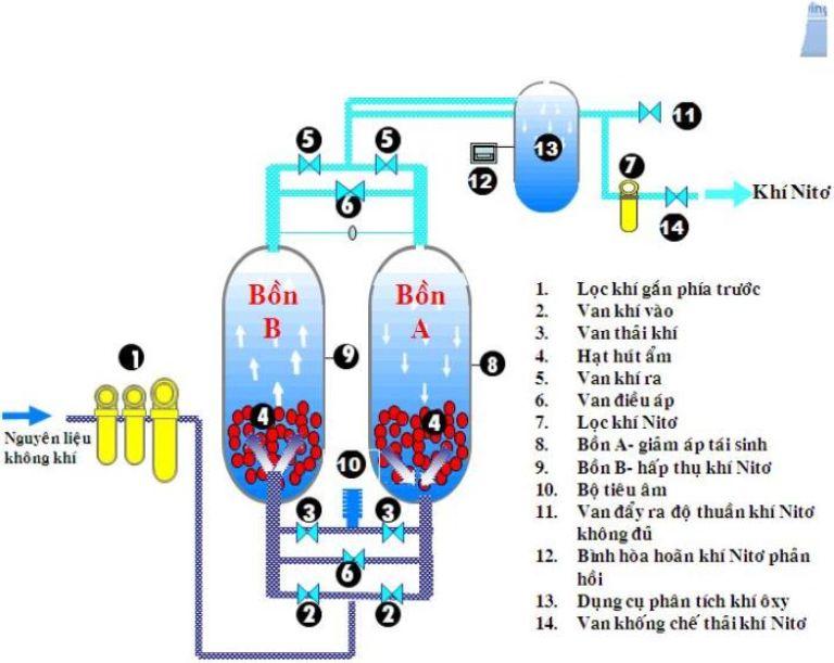 Nguyên lý hoạt động của máy tạo oxy